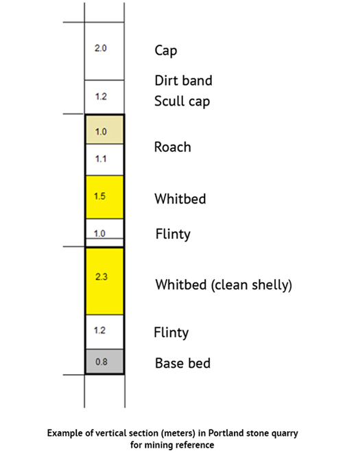 Portland limestone quarry section example